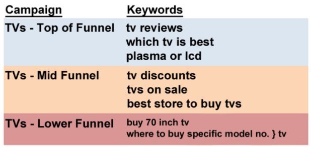campaign and corresponding keywords