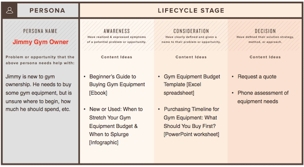 hubspot gym funnel