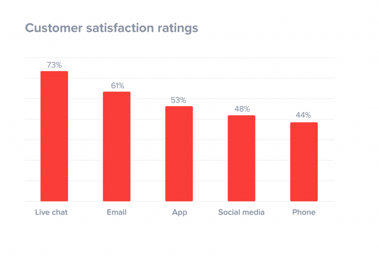 customer satisfaction ratings by channel 768x518