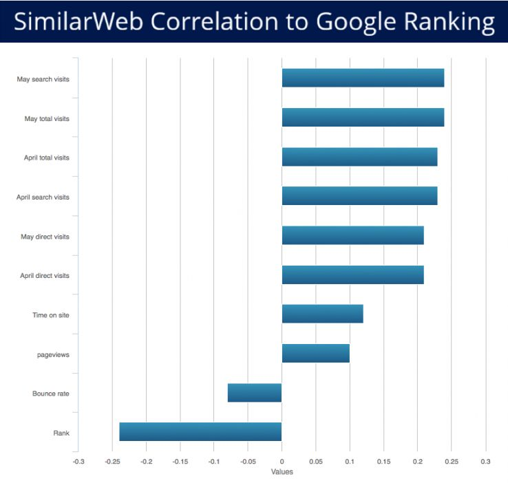 similarweb correlation heatmaps