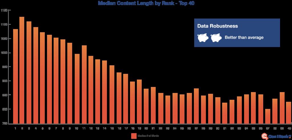 medium content length