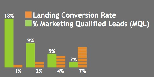 conversion rate vs qualified leads ab testing