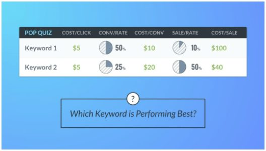 keyword comparison part deux 1 ab testing