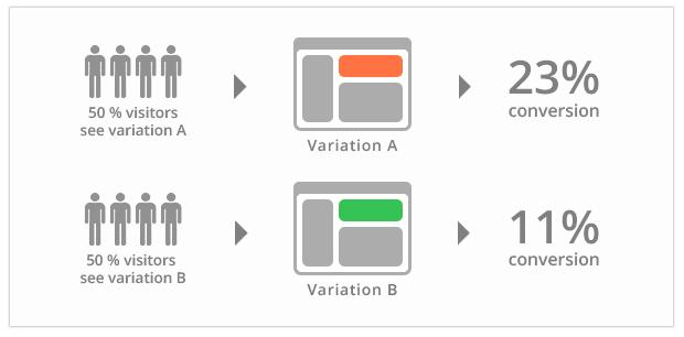 basic ab testing example