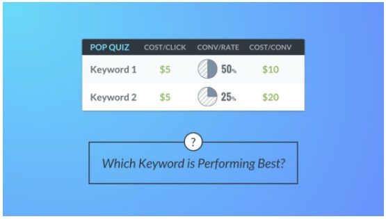 keyword comparison ab testing