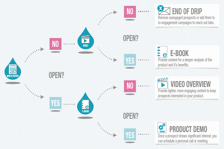 what is drip campaign conversion funnel