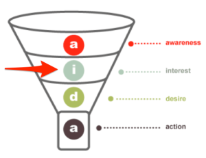 conversion funnel stages