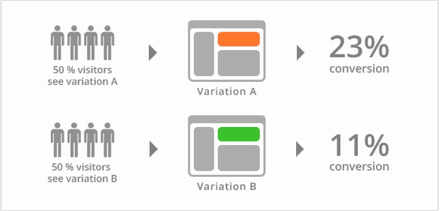ab testing example