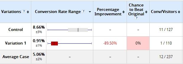 ab testing metrics