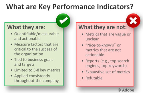 Best Website Kpis For Three Different Examples And Types How To