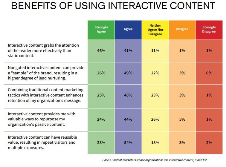interactive content benefits 1