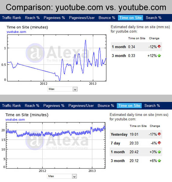 bounce rate and time on site