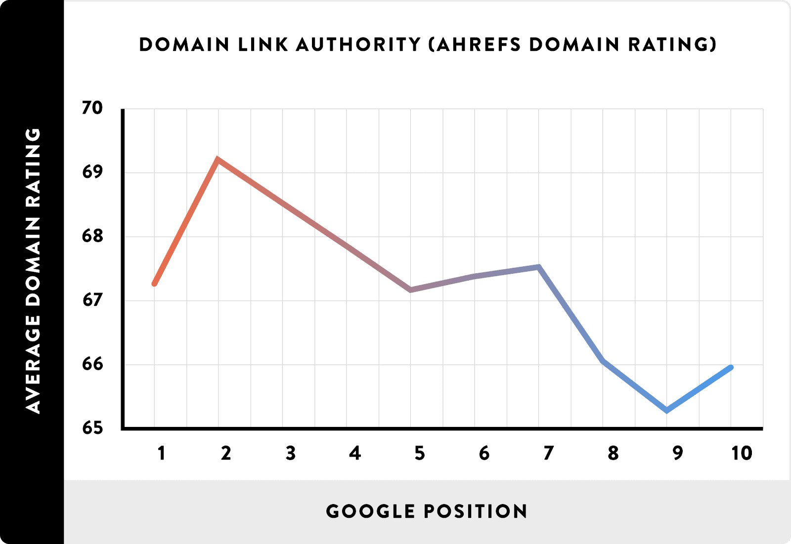 domain authority rankings quality backlinks