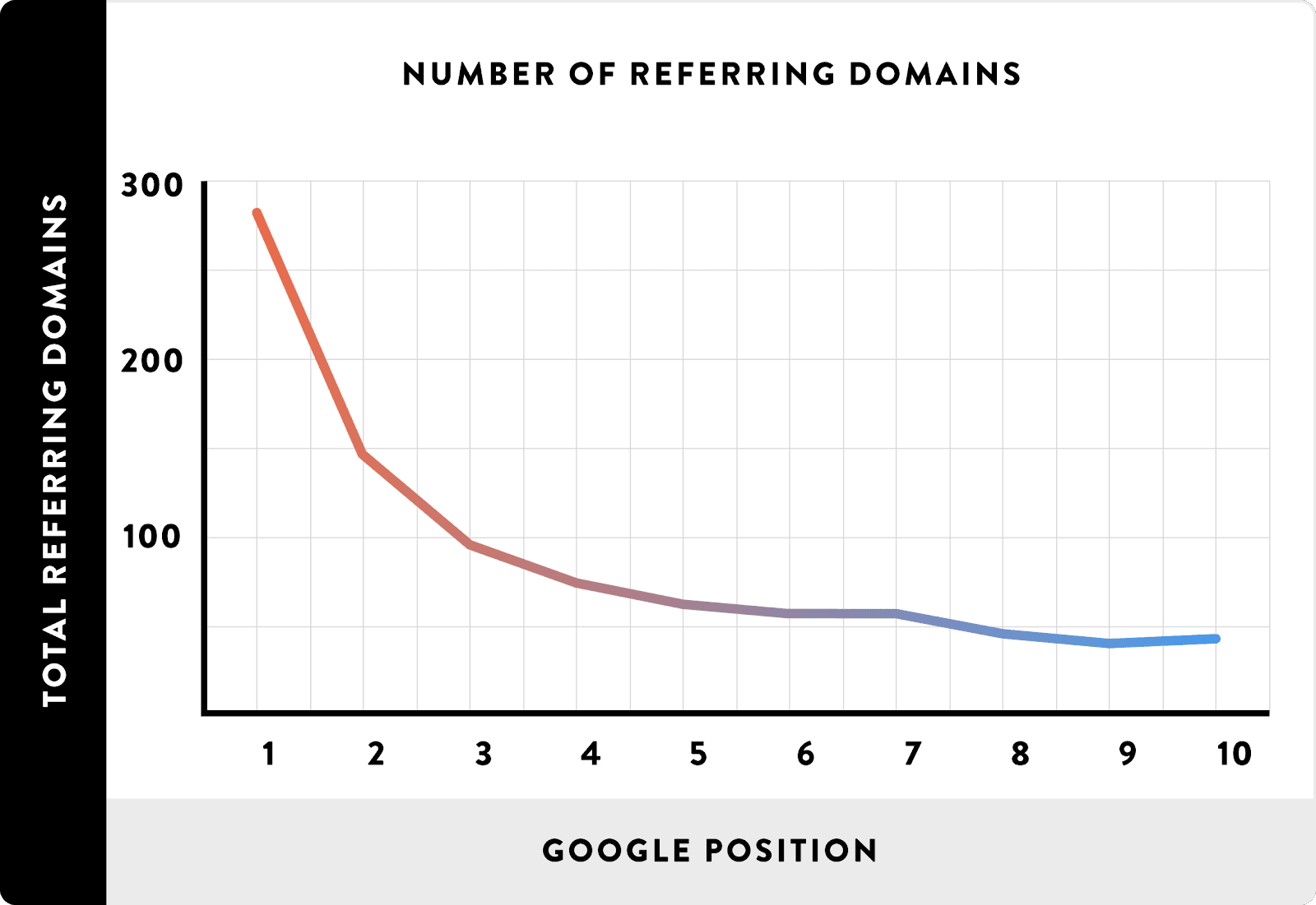referring domains rankings quality backlinks