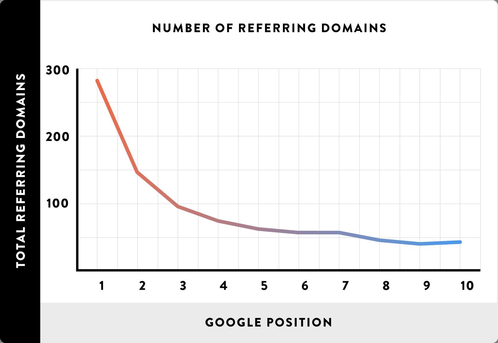 mereferensikan domain peringkat backlink berkualitas