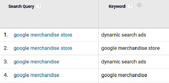 keywords queries