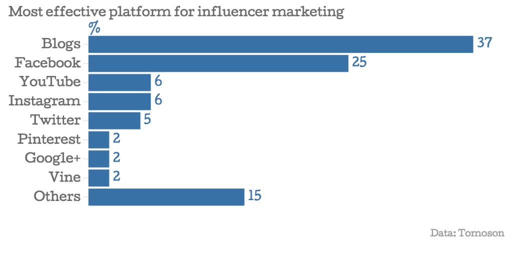 06 Most effective platform for influencer marketing 1024x512