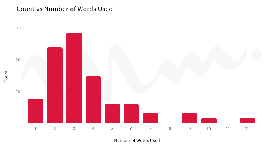 count vs num words