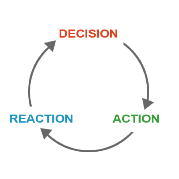 feedback loop decision action reaction