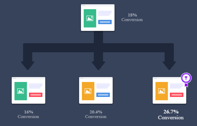 Setting-CRO-goals What is Conversion Rate Optimisation and why is it important?