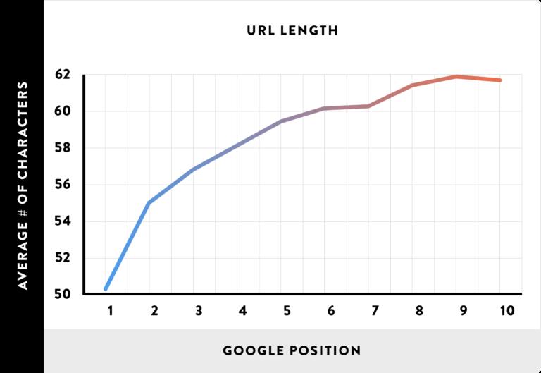 seo url length