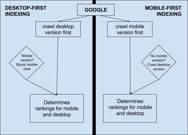 Google Crawl Desktop and Mobile