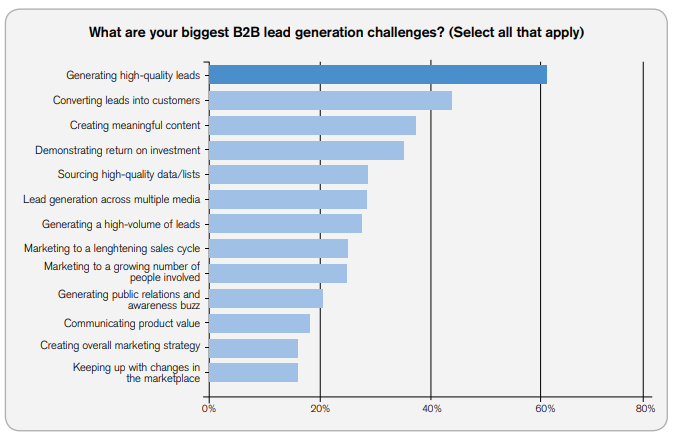 b2bleadgenerationreport2013 130225195257 phpapp01.pdf