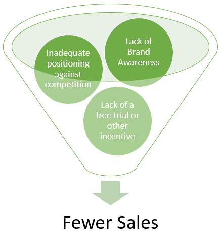 saas-conversion-funnel-1