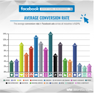 what-is-good-conversion-rate-facebook
