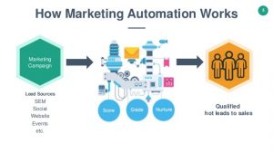 how-marketing-automation-works
