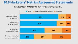 content-marketing-misconceptions-b2b-metrics