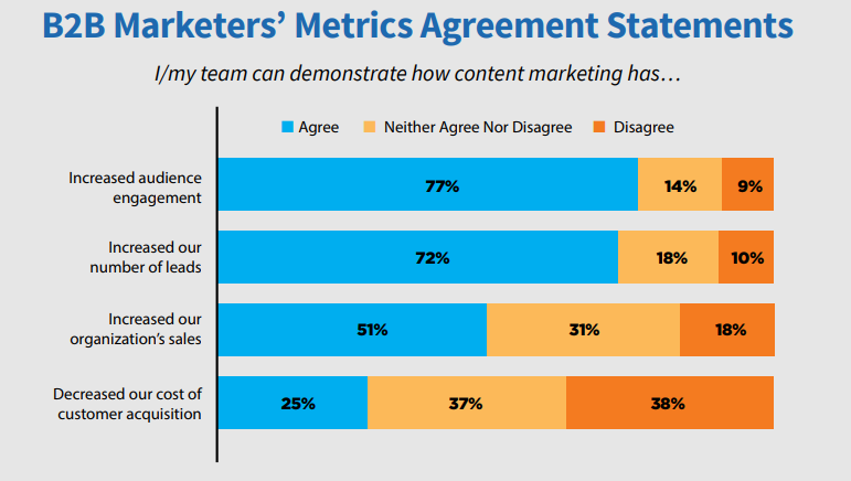 content-marketing-misconceptions-b2b-metrics