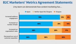 content-marketing-misconceptions-b2c-metrics