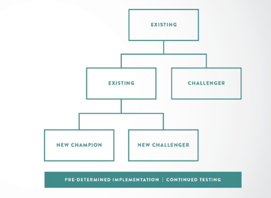 A/B testing: champions and challengers
