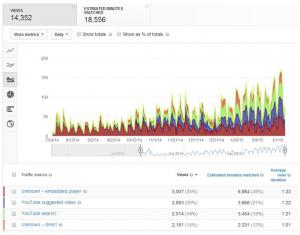 search-rankings-video-views