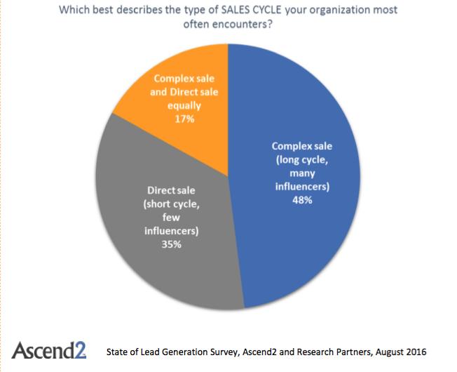 sales-leads-ascend2