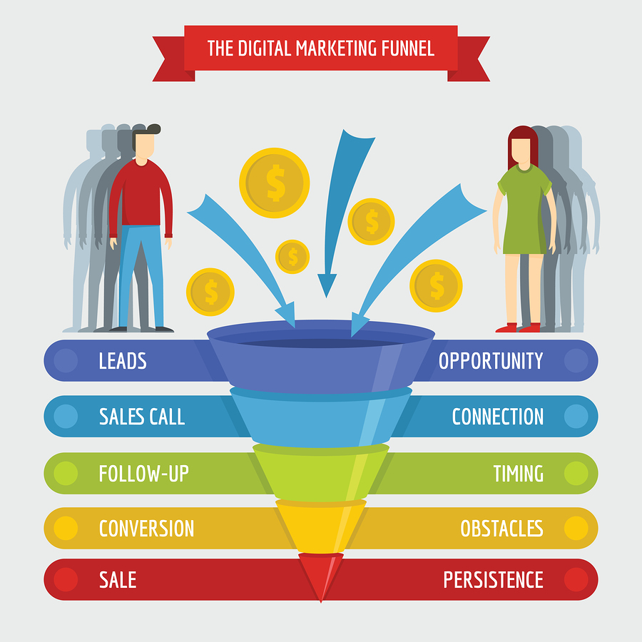 An example of a Sales Funnel; image credit - Crazy Egg