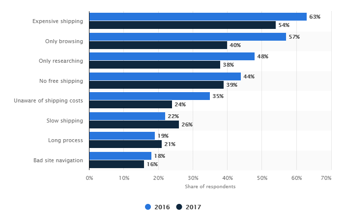 primary reasons for online shoppers to abandon carts