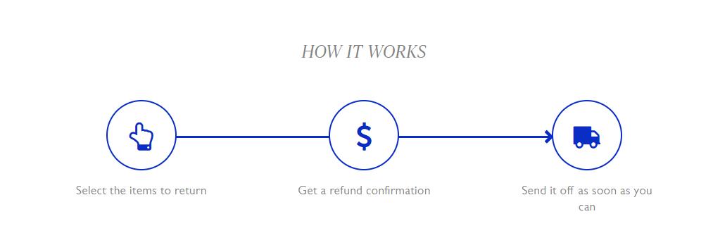 online merchant returns
