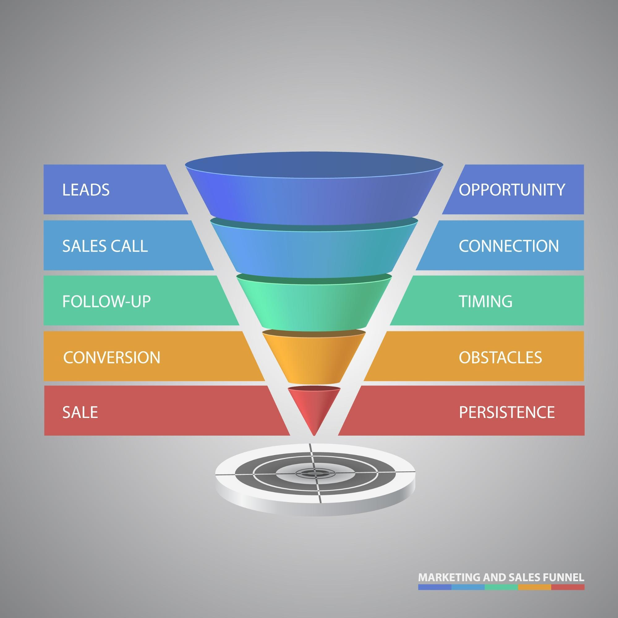 sales-conversion-rate-ecommerce-funnels