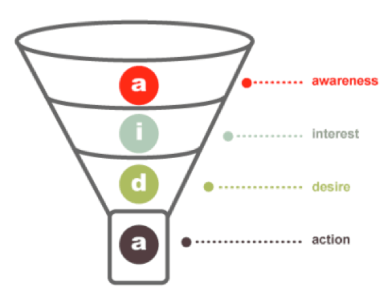 sales-conversion-rate-illustrated-conversion-funnel