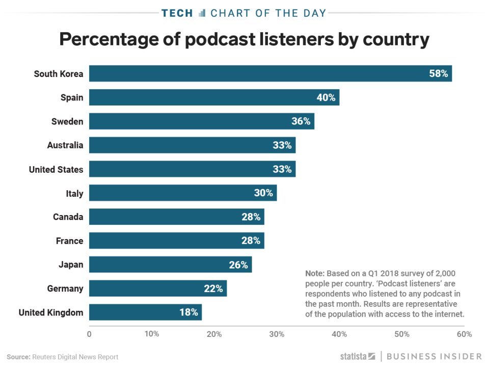 percentage of podcast listeners