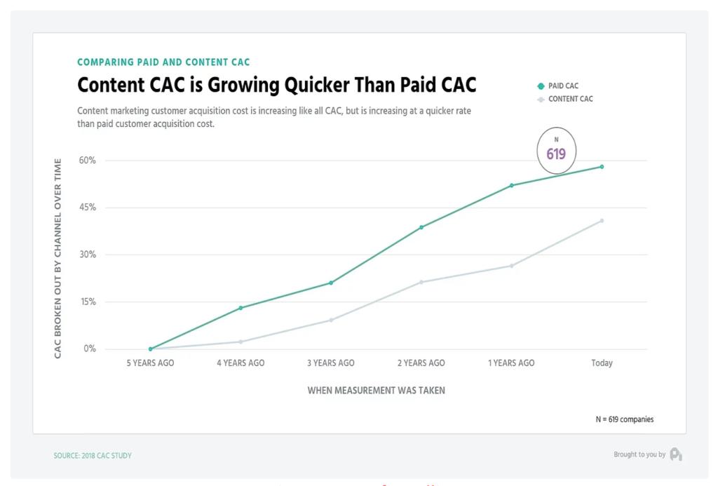 Rising CAC ProfitWell
