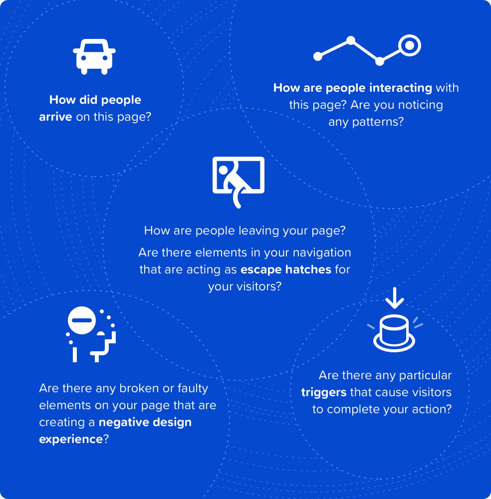 Crazy Egg User session recordings user journey infographic