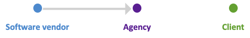agency business model