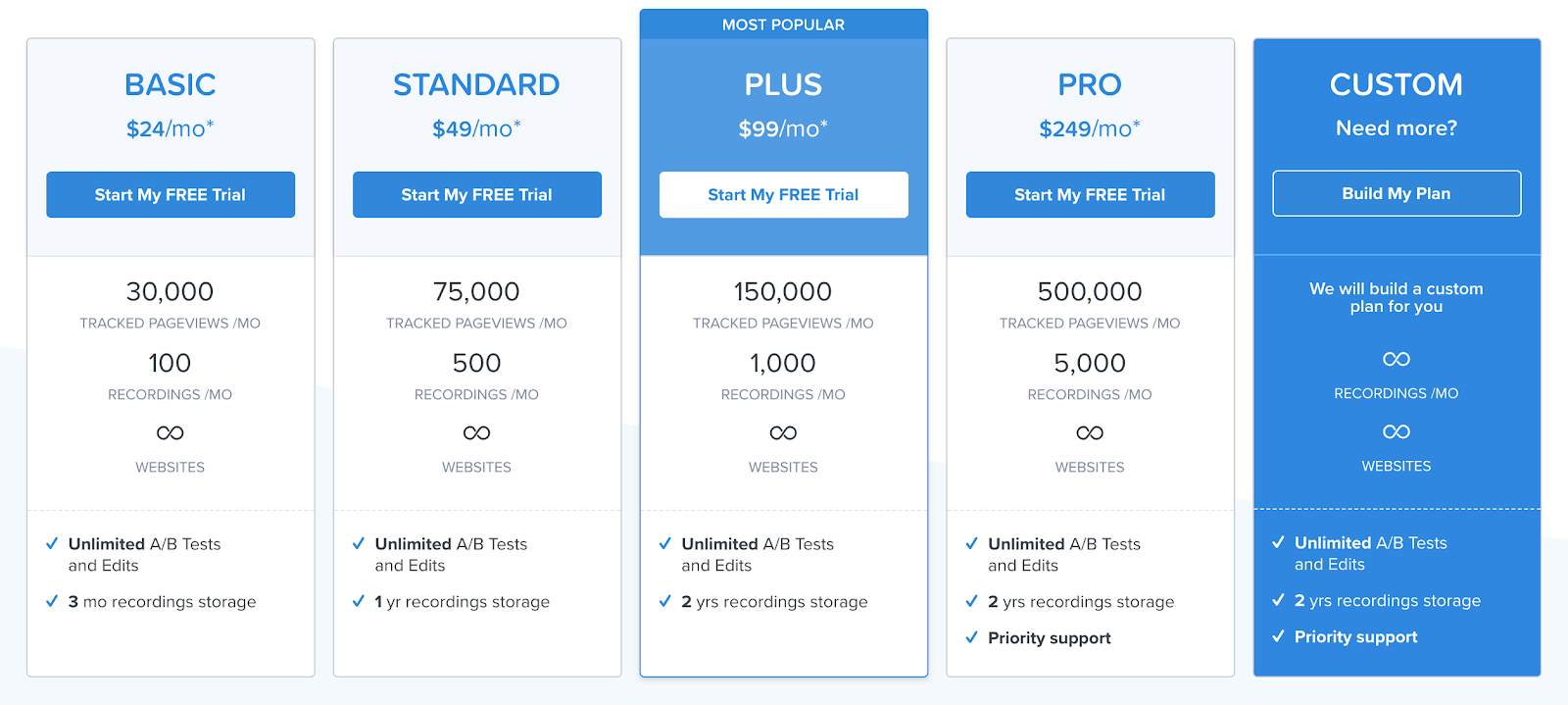 Crazy Egg pricing: Basic is $24/month, Standard is $49/month, Plus is $99/month, Pro is $249/month. You can reach out about custom pricing plans.