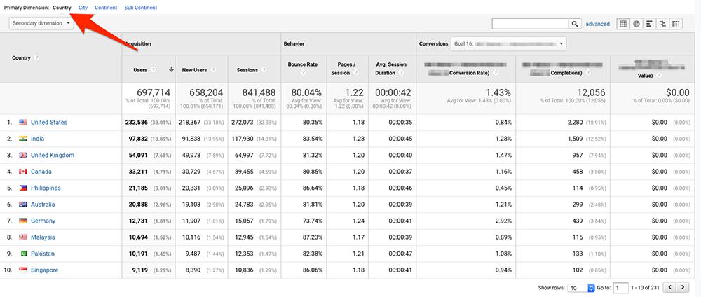 Отчет за държавата в Google Analytics