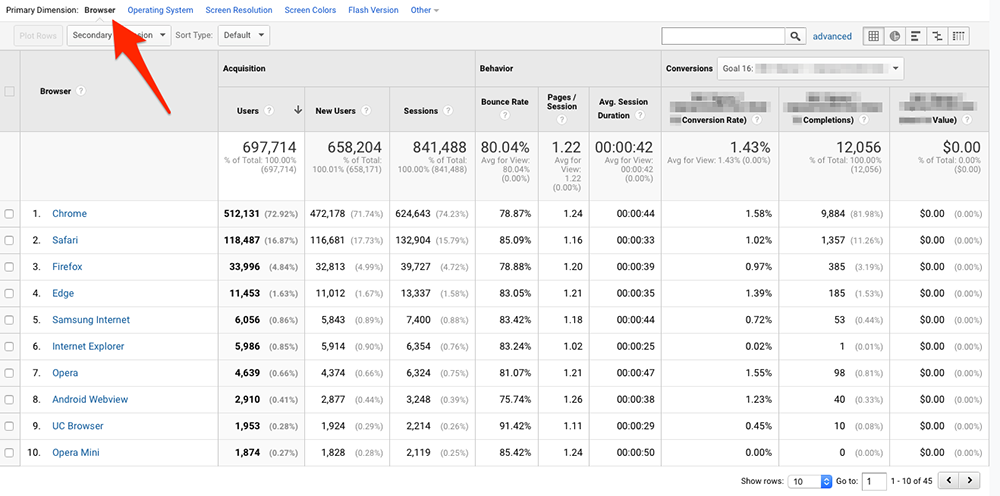Отчет за браузъра в Google Analytics