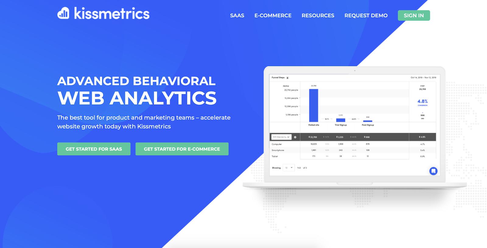 Website visitor tracking software: Kissmetrics