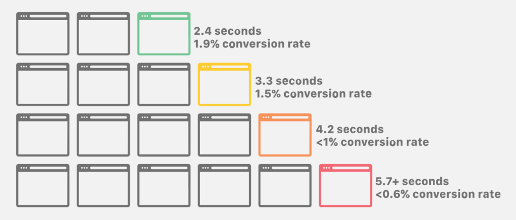 Page Speed Conversions
